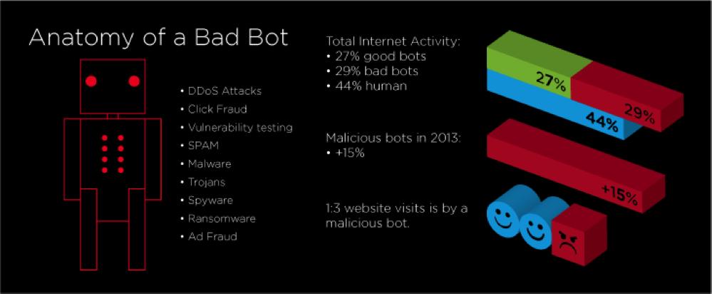 anatomy-of-bad-bot