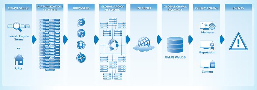 How To Enhance Website Security Using RiskIQ
