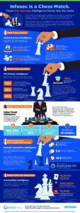 Infosec is a Chess Match RiskIQ Infographic